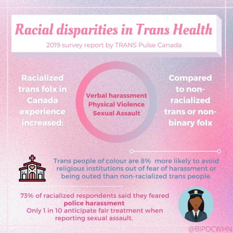 Racialized Trans Women